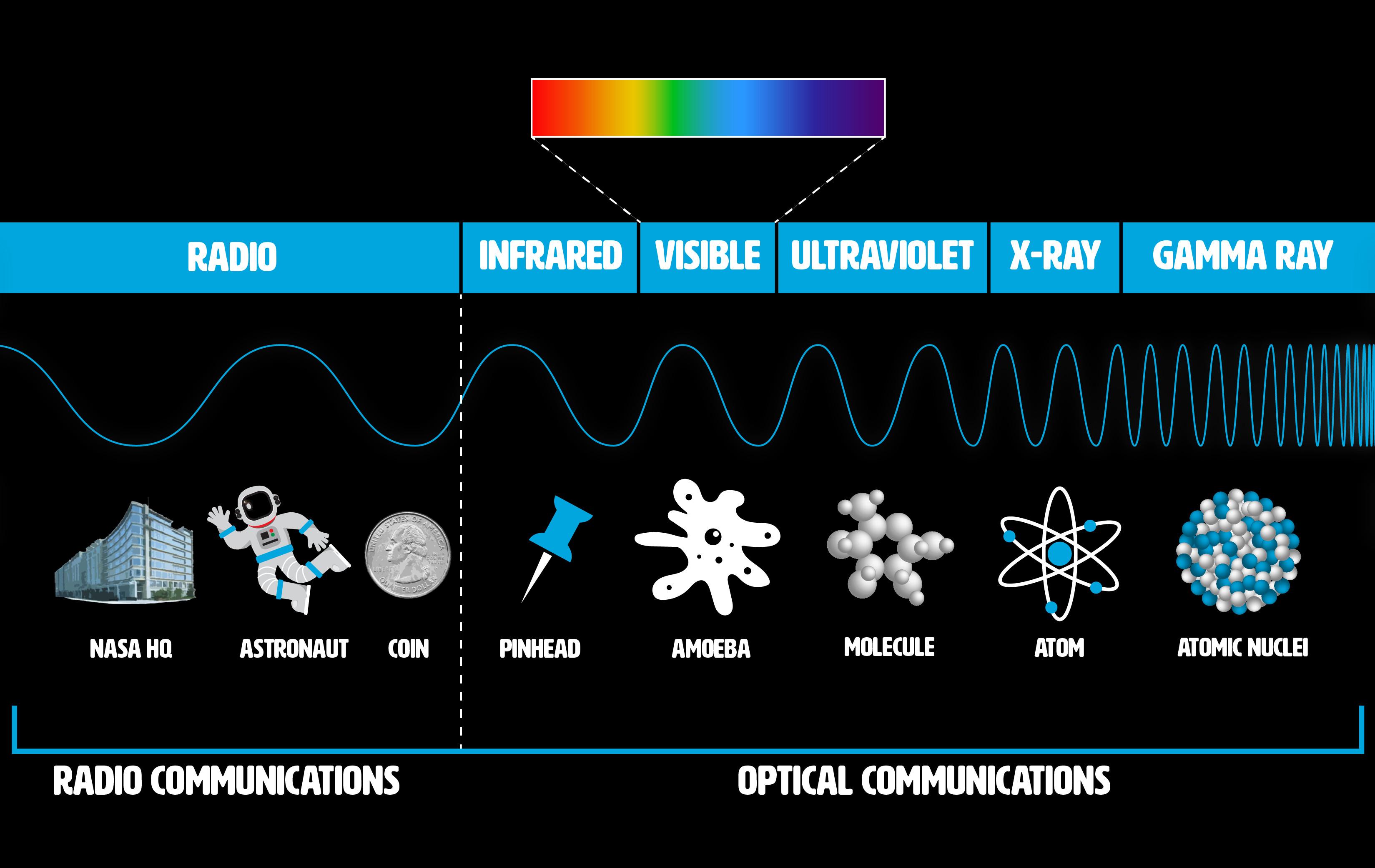 Spectrum Graphic, Wave Sizes