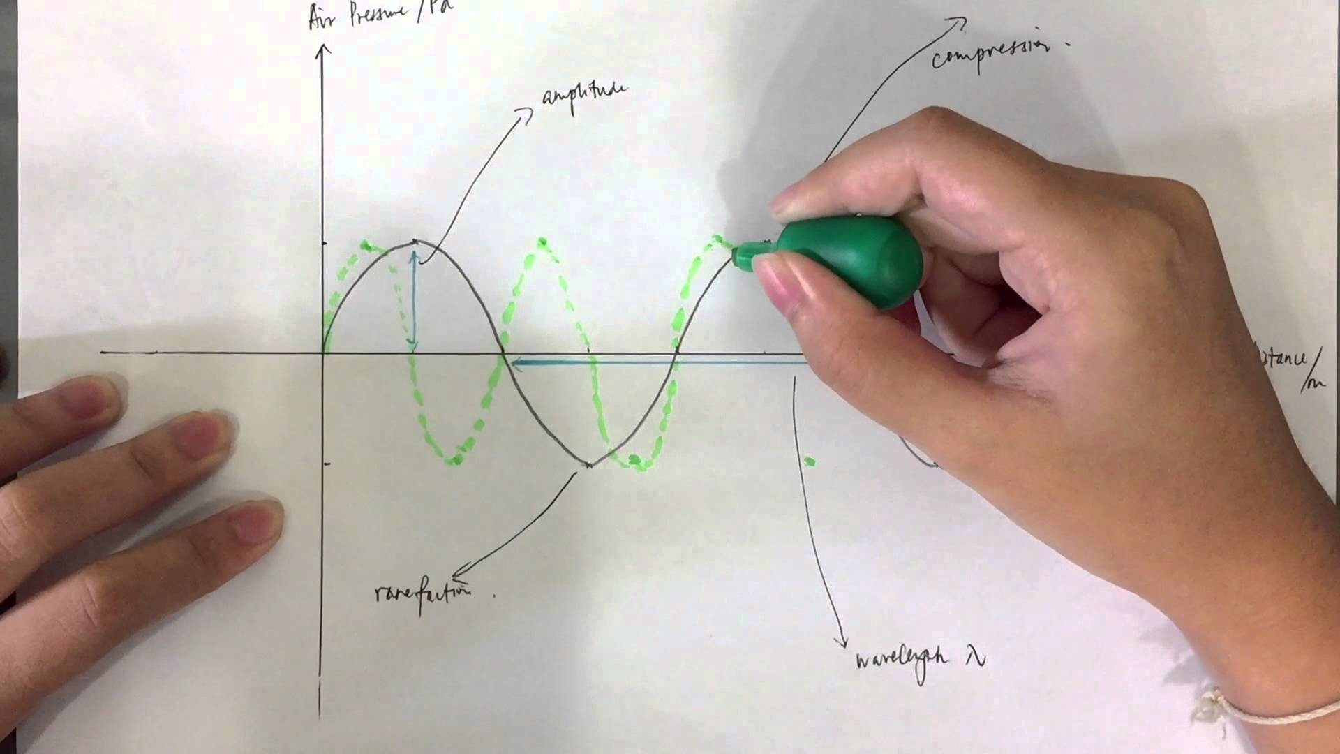 Physics Project- Sound Waves & Musical Instruments