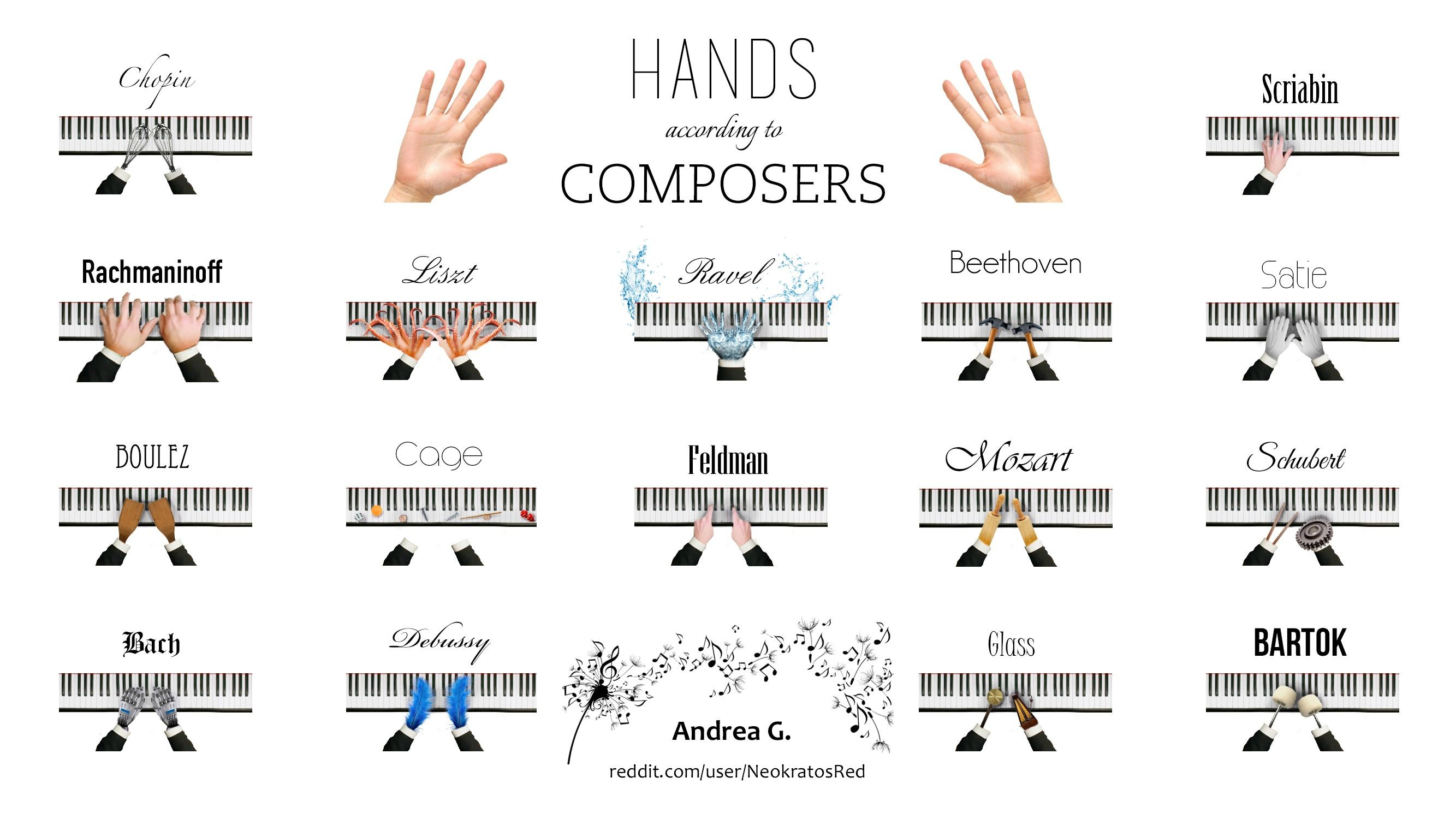 Hands according to composers [Final Version] (Wallpaper Size) …