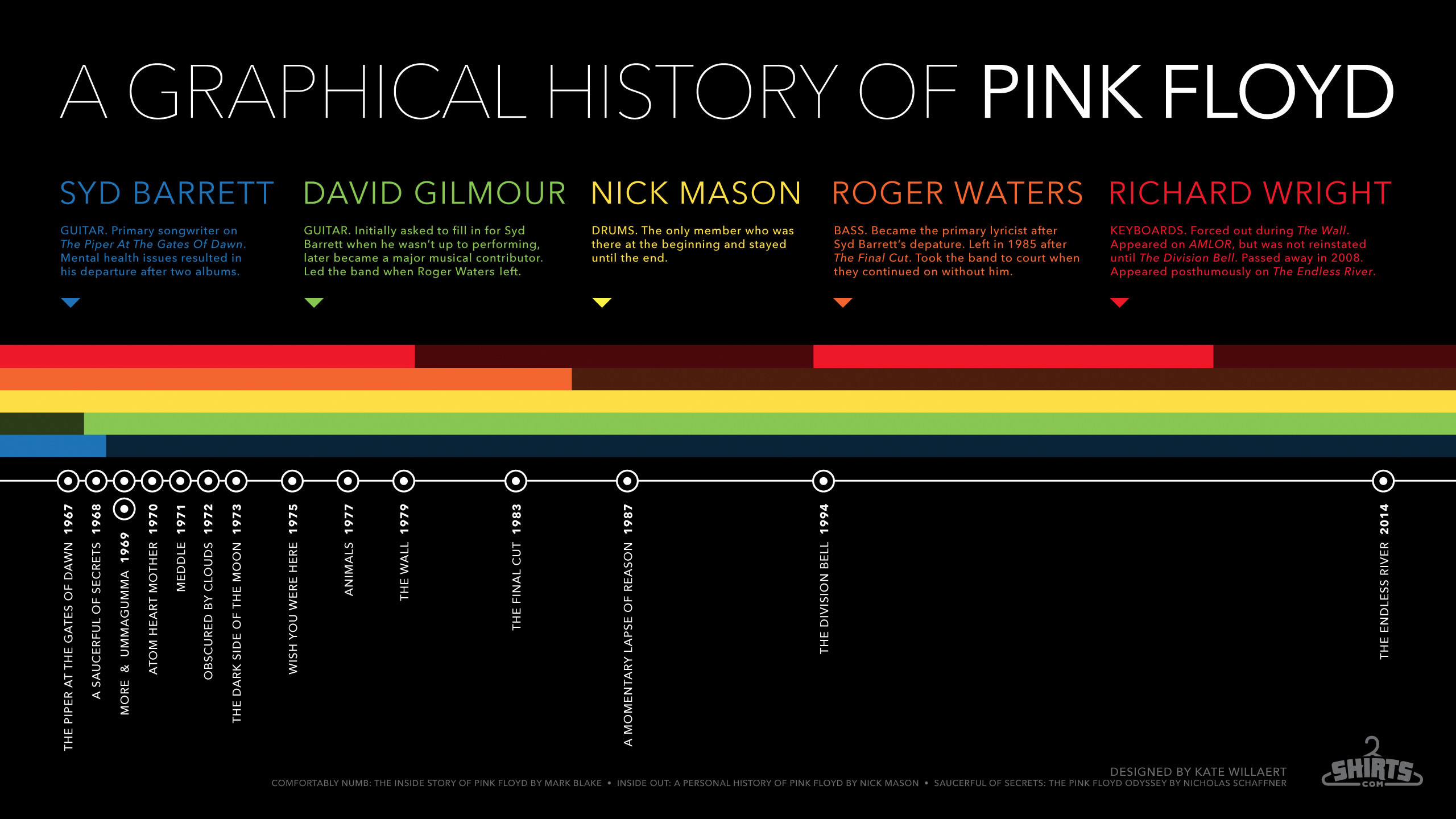 HD Pink Floyd Infographic Desktop Wallpaper