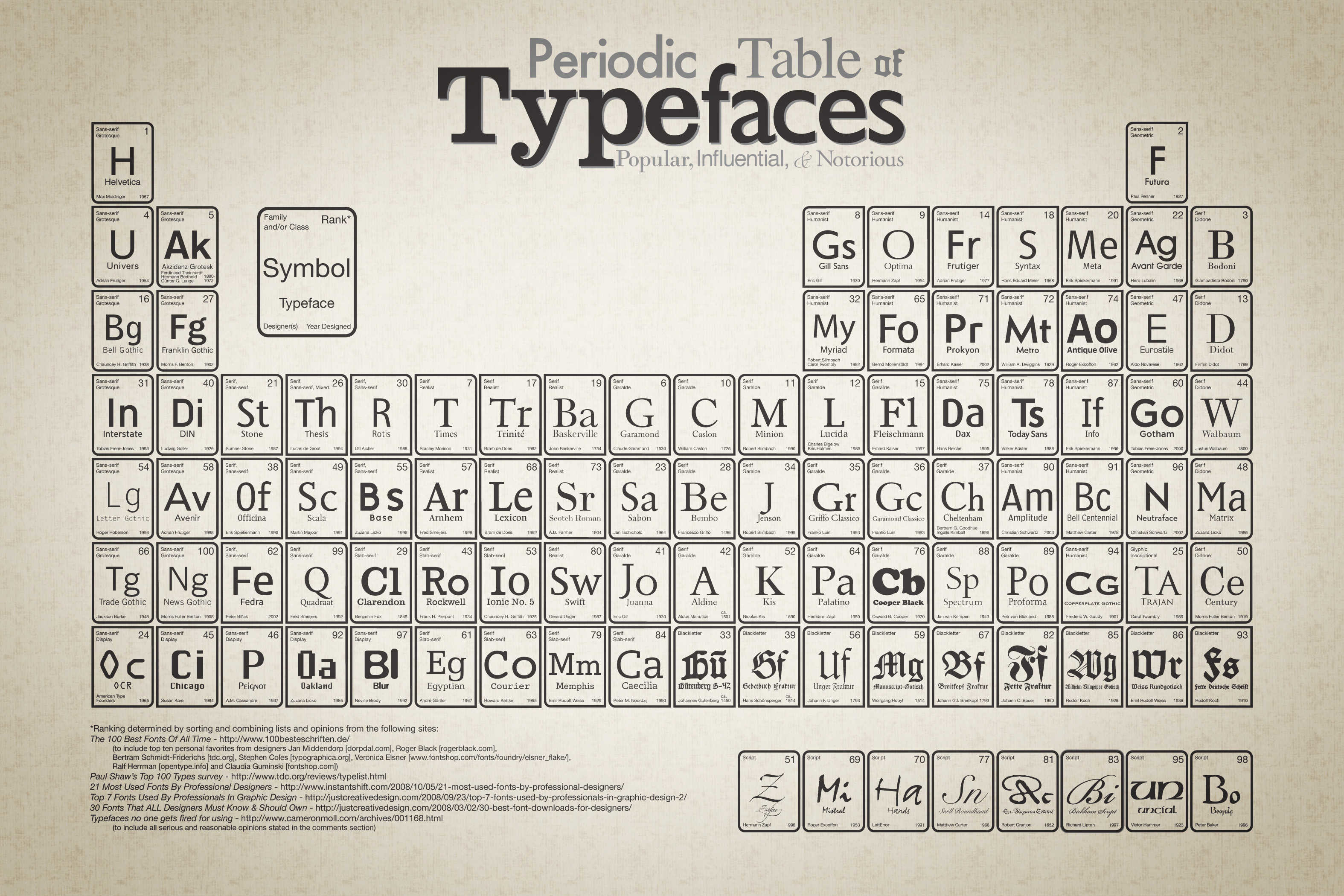 Typeface Periodic Table | The Floating Frog