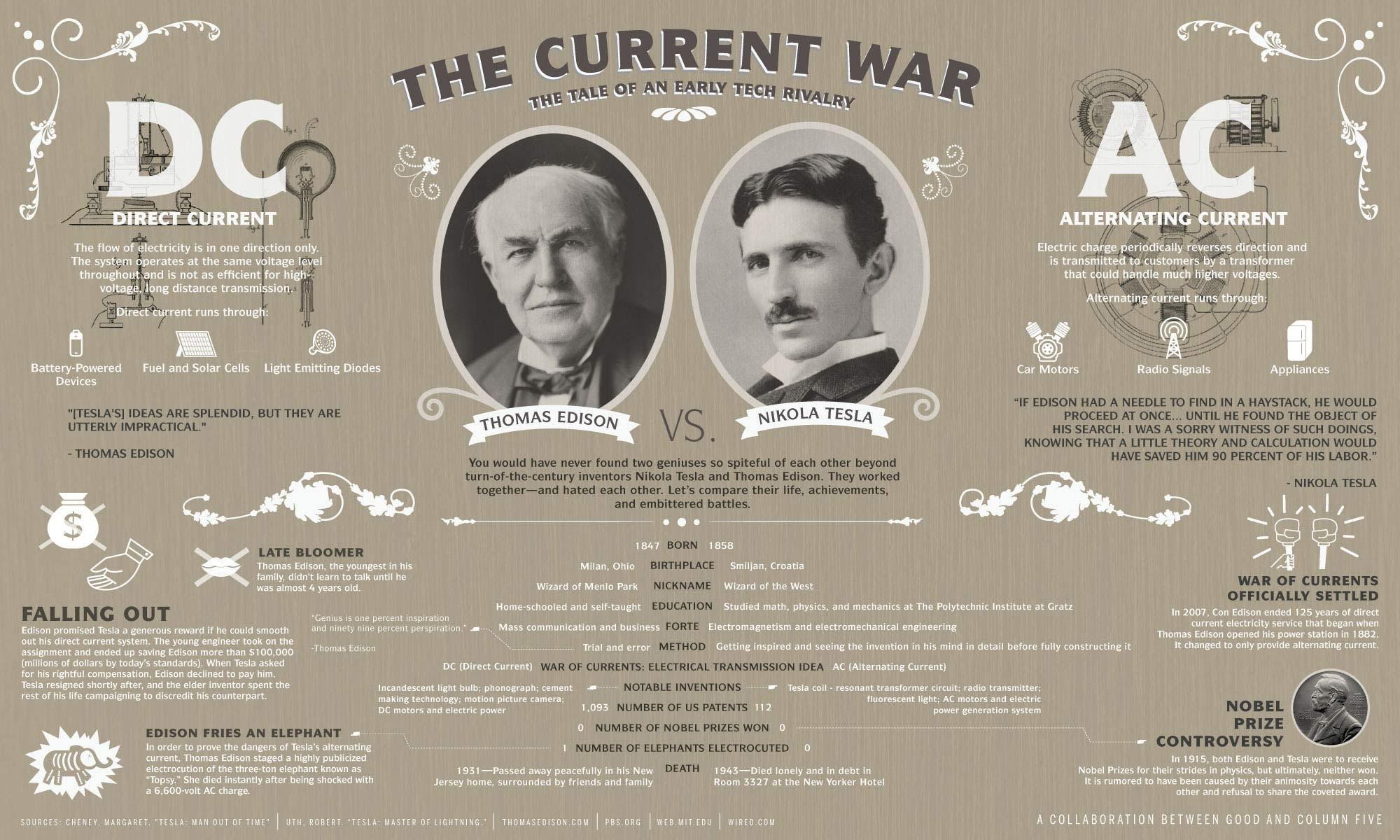 wallpaper infographics · Nikola Tesla