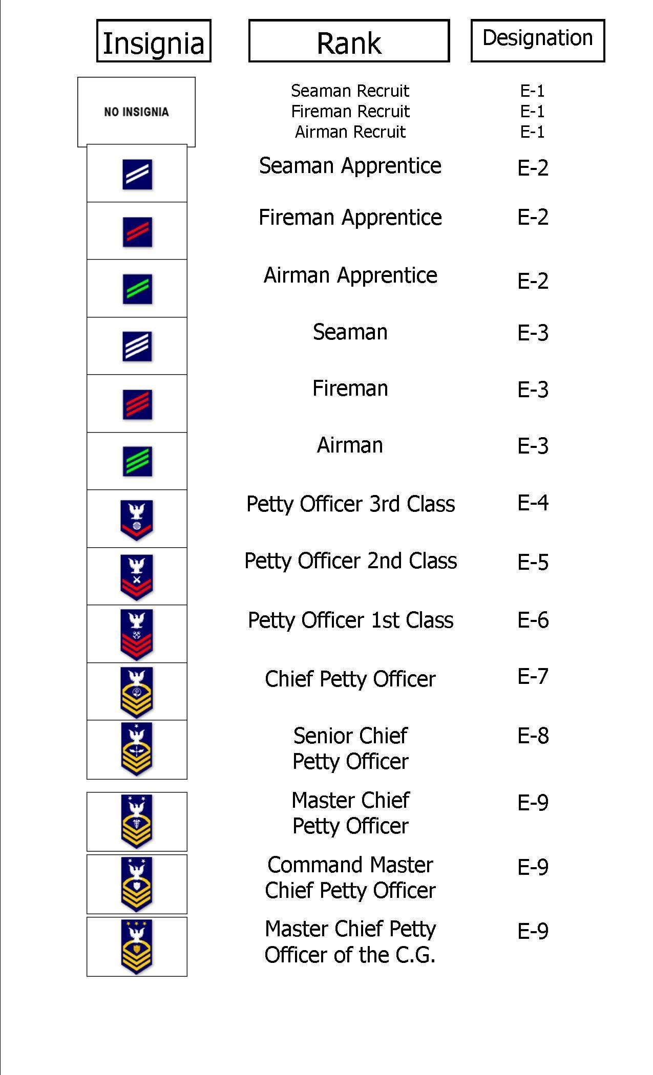 Coast Guard: Enlisted