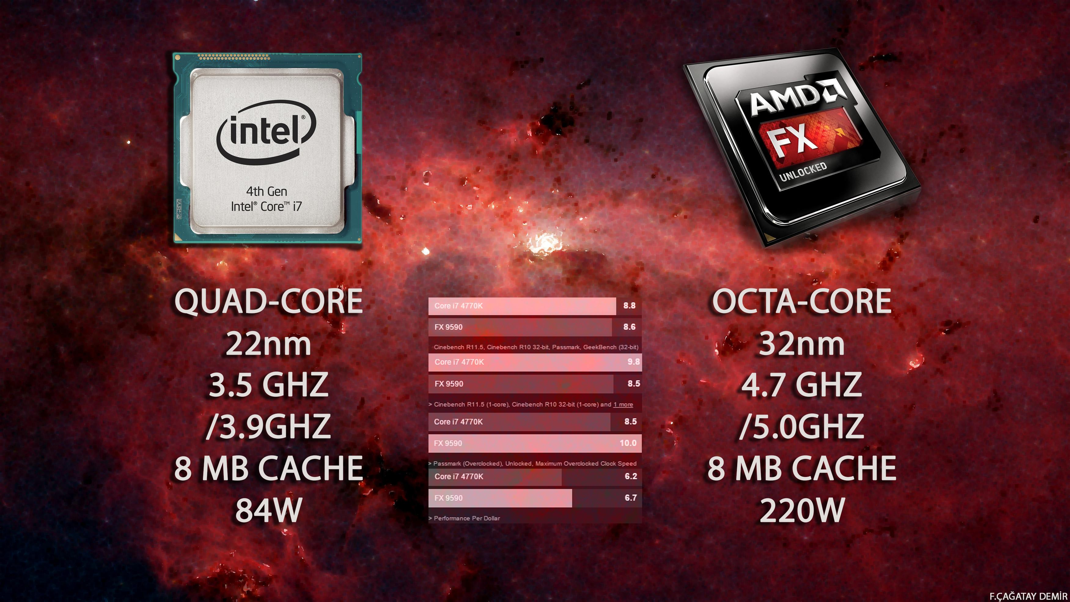 … FX-9590 vs 4770K by CagatayDemir