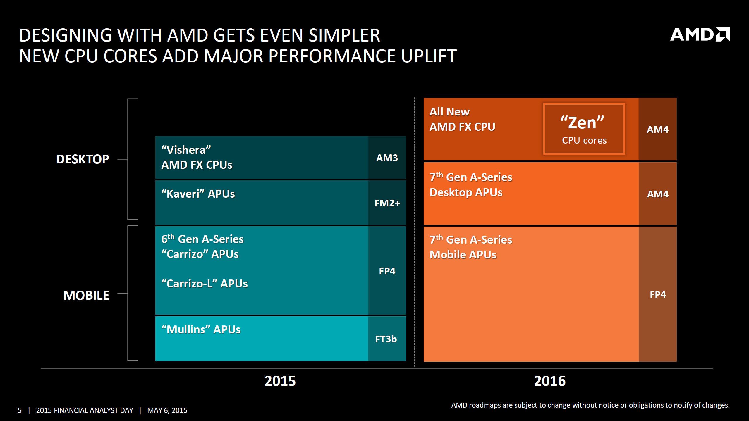 AMD 2016 Roadmap