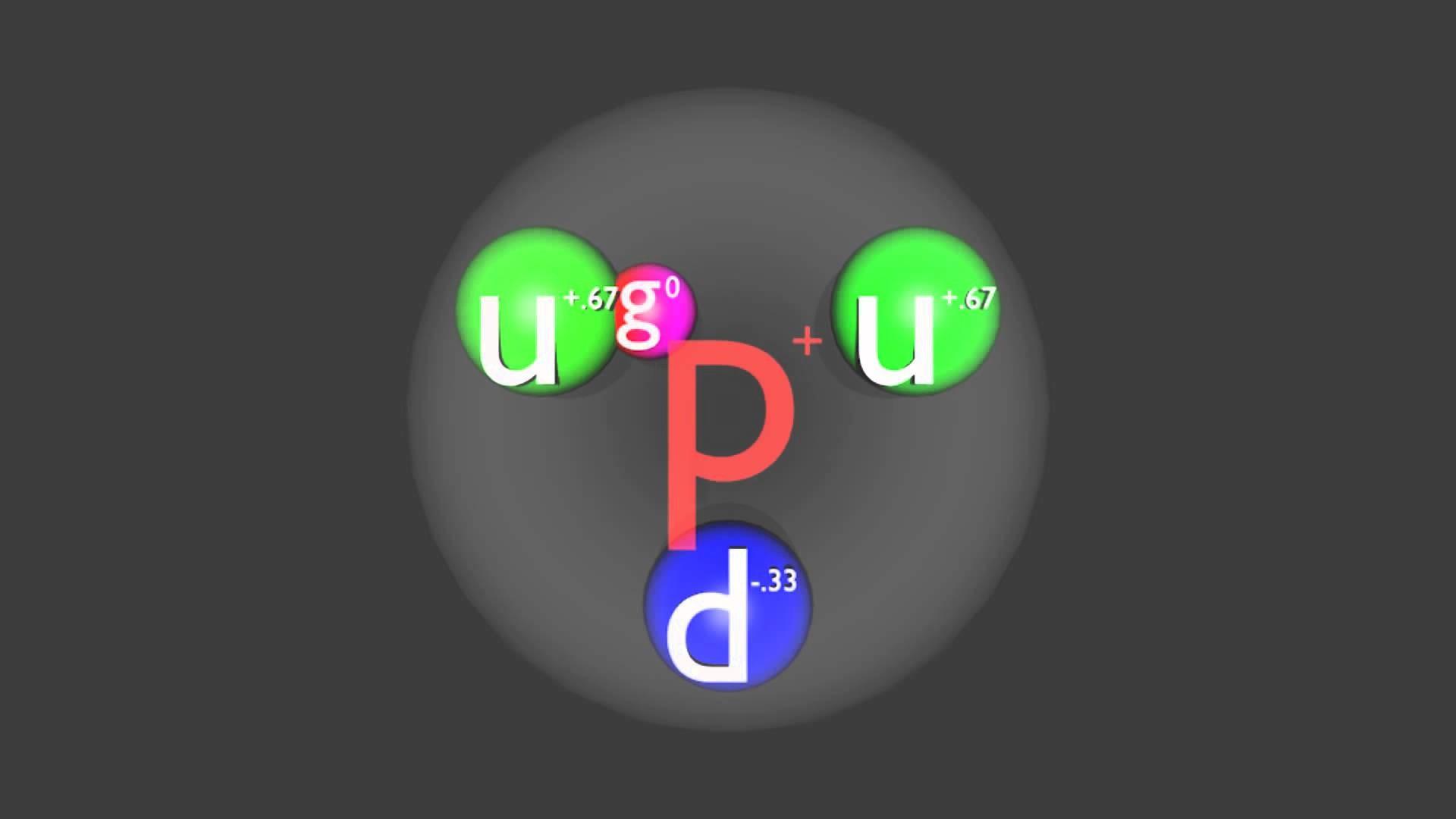 Physics of Subatomic Particles: Proton, Neutron, Pion, Deuteron – YouTube