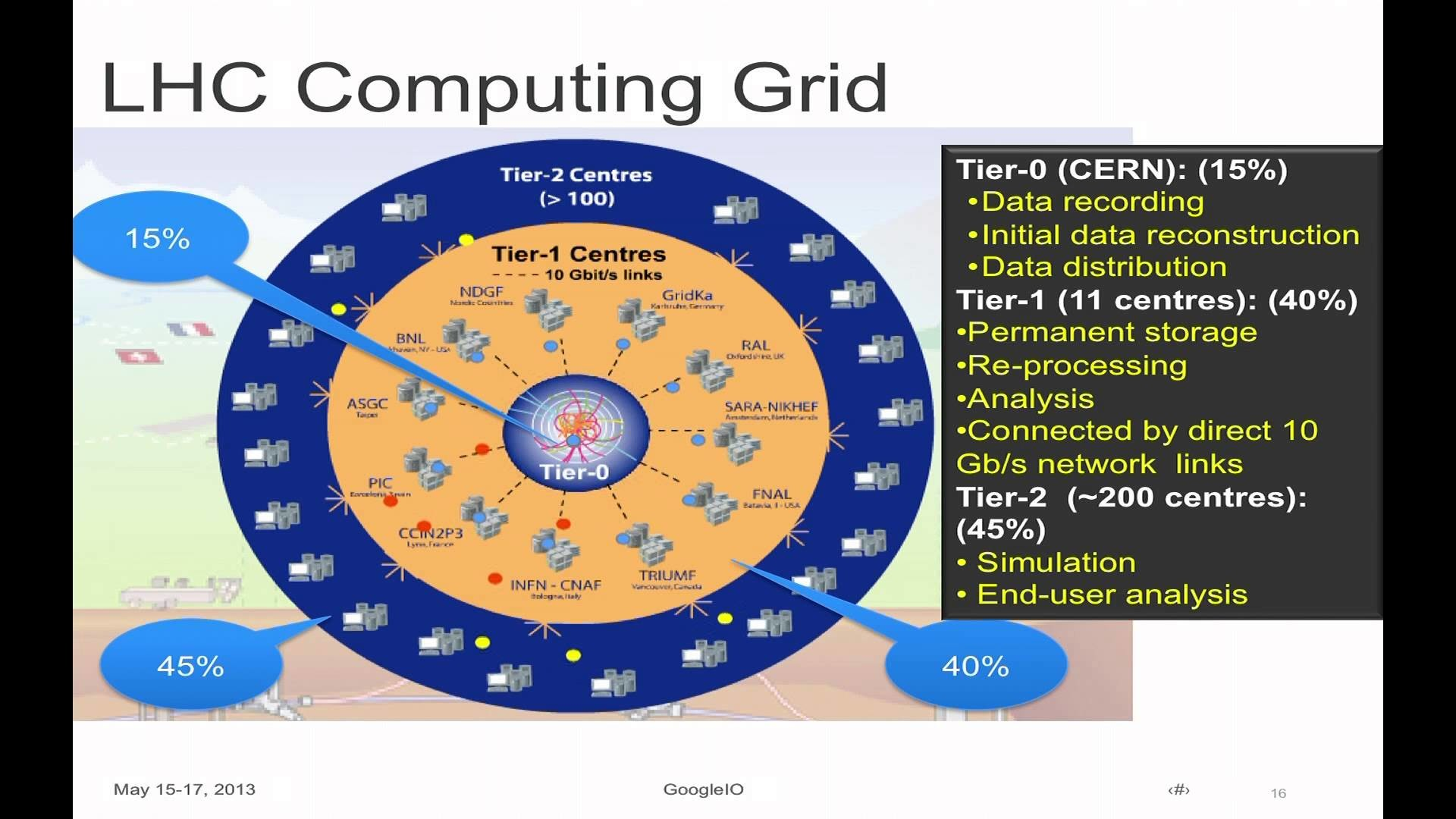 Google I/O 2013 – Cloud Computing and High-Energy Particle Physics: ATLAS  Experiment at CERN & GCE