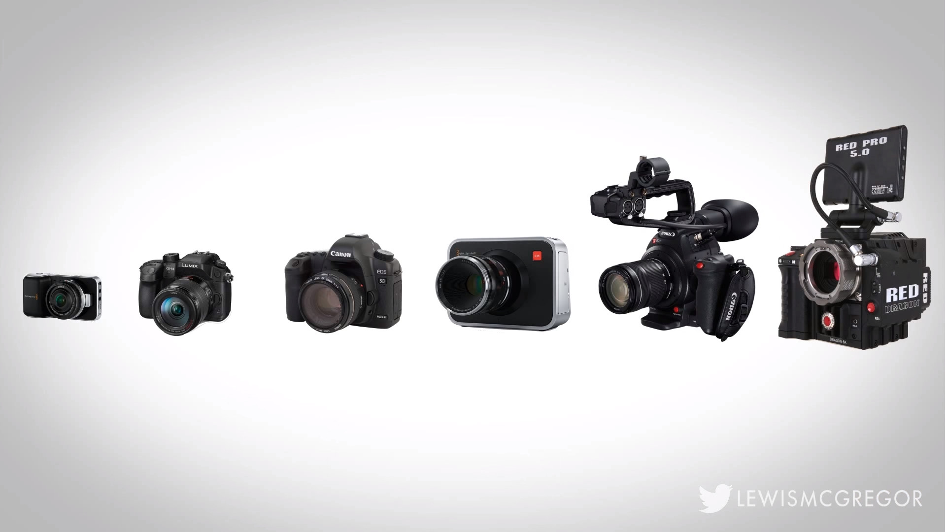 [dropcap]A[/dropcap]cquiring equipment for DSLR filmmaking …
