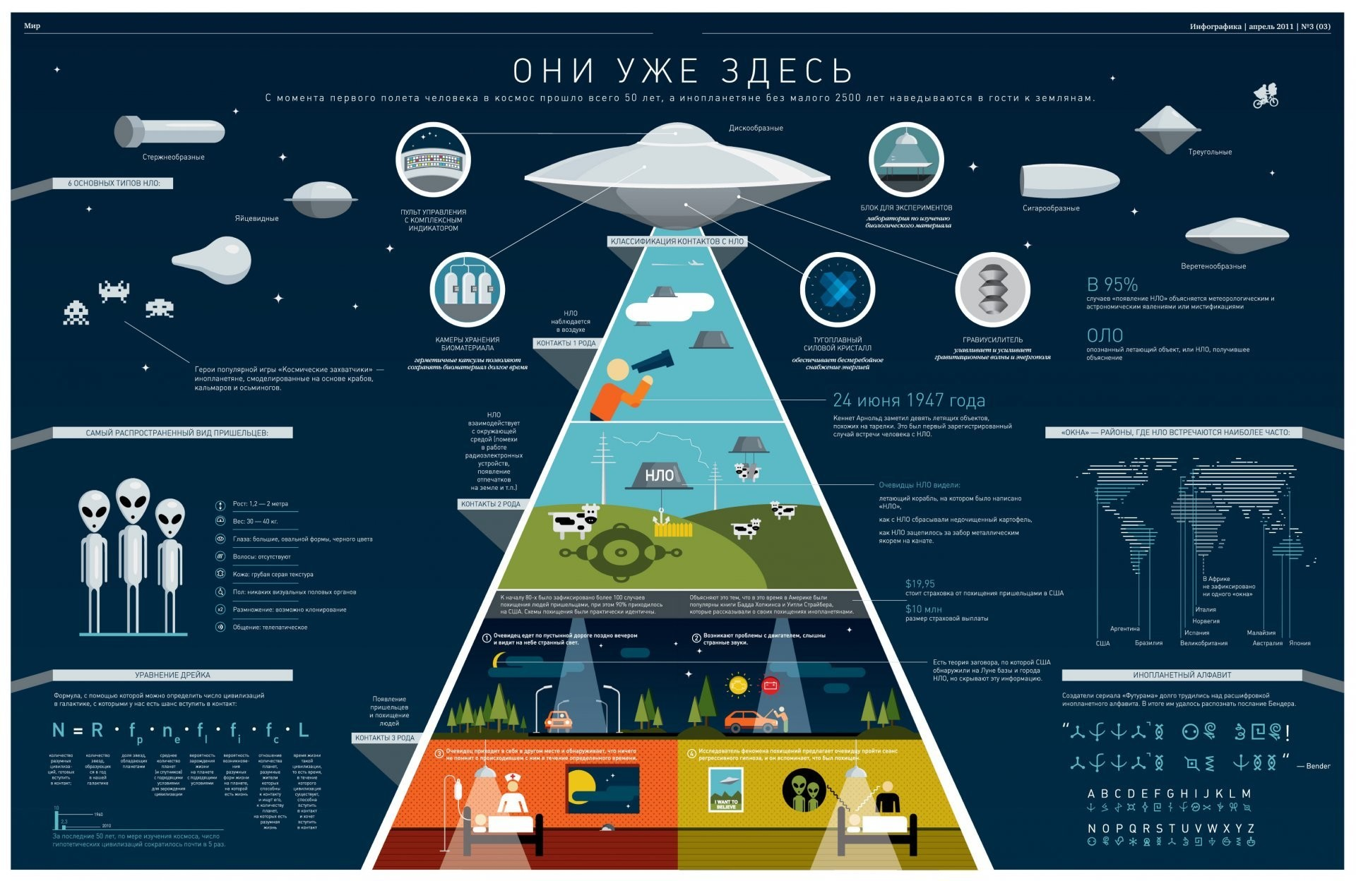 ufo aliens table humanoids