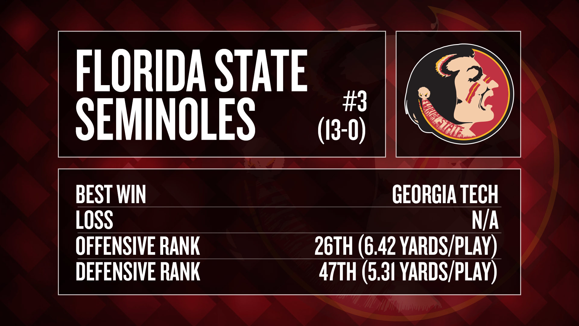 Florida State went and did it again — this time very differently. After  blowing through their 2013 schedule en route to a national championship, …