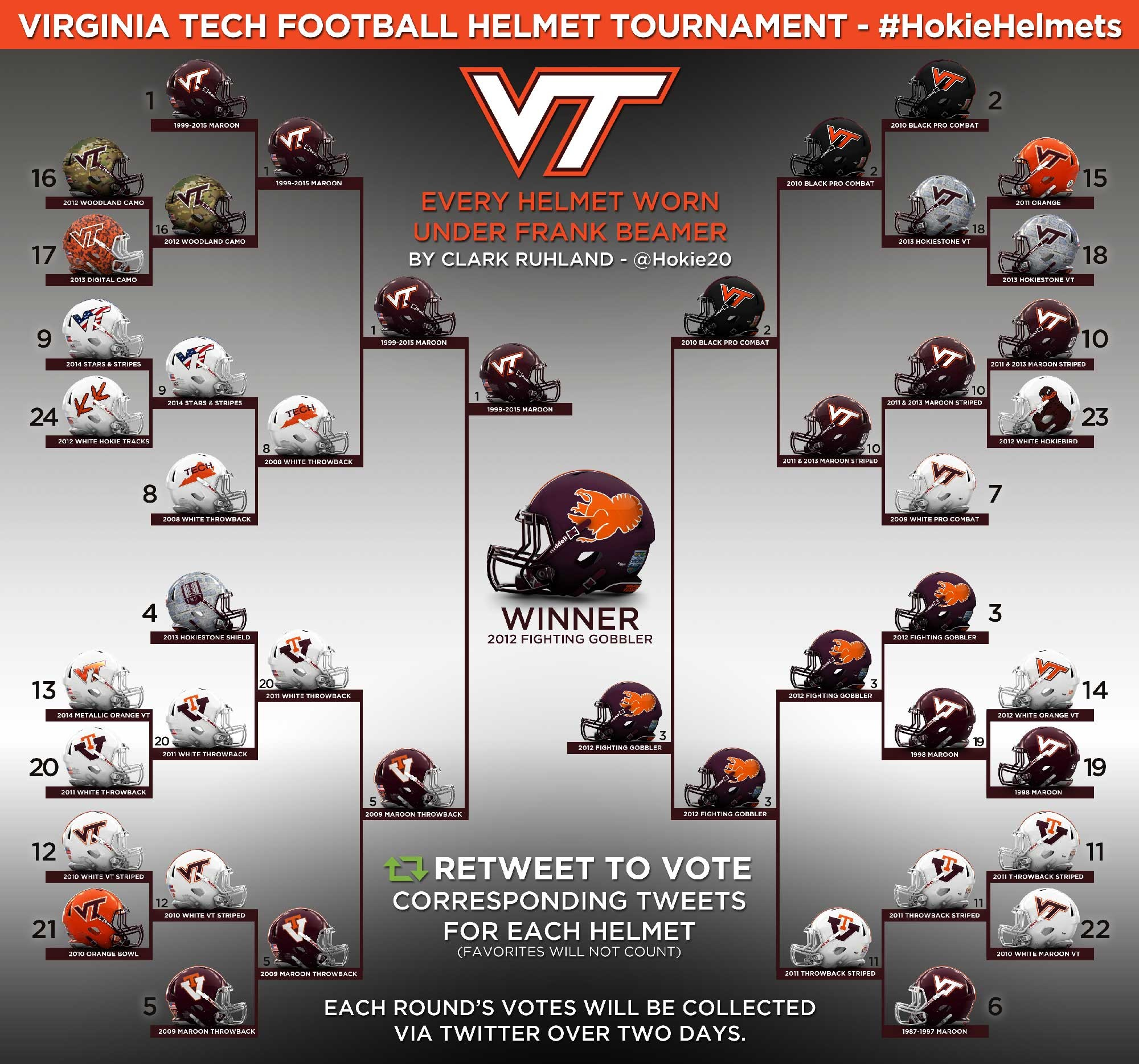 Check out the results of the Hokie Helmet Bracket from the Summer of 2015