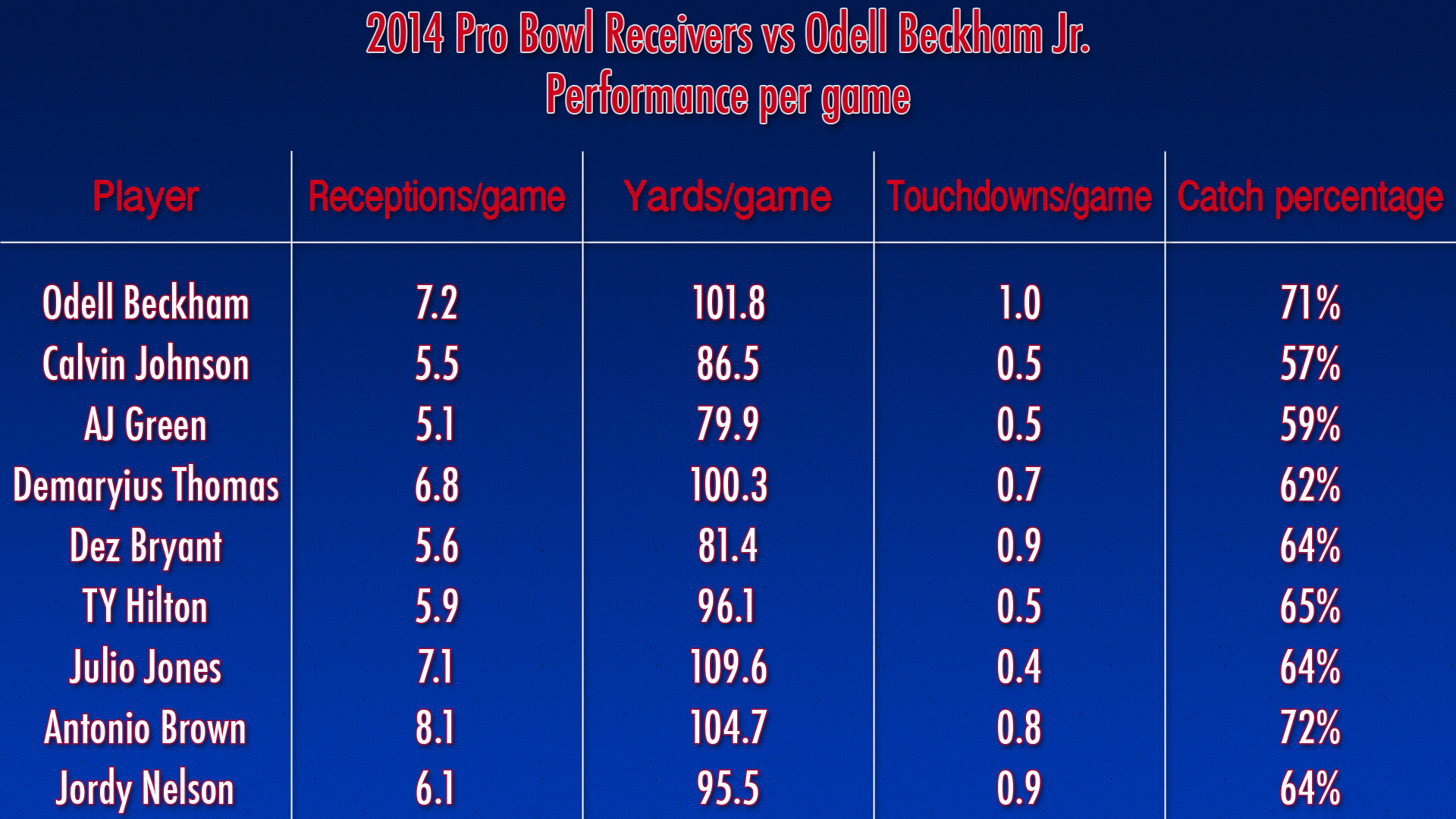 [OC] Why Odell Beckham Jr. should've made the Pro Bowl, compared to the  ones who made it, according to stats …