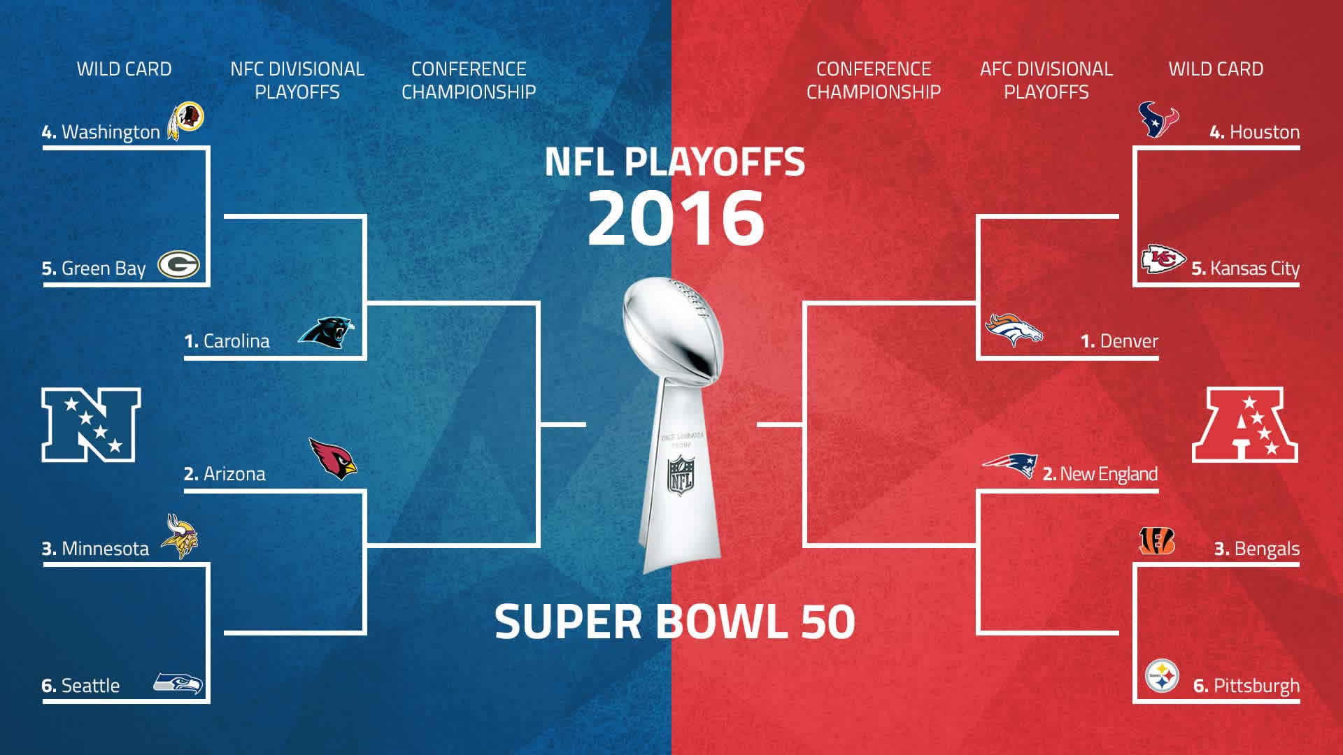 Super Bowl 50 ☆ Denver pounds the Carolina Panthers wins the .