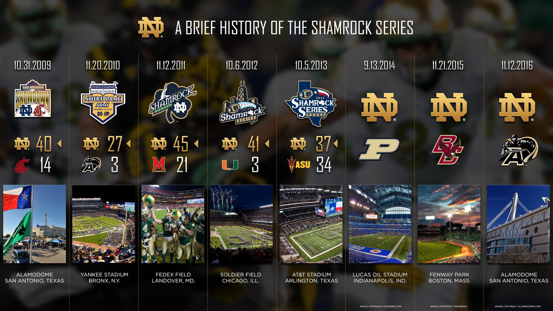 Notre Dame Football Wallpaper | Wallpaper Full HD