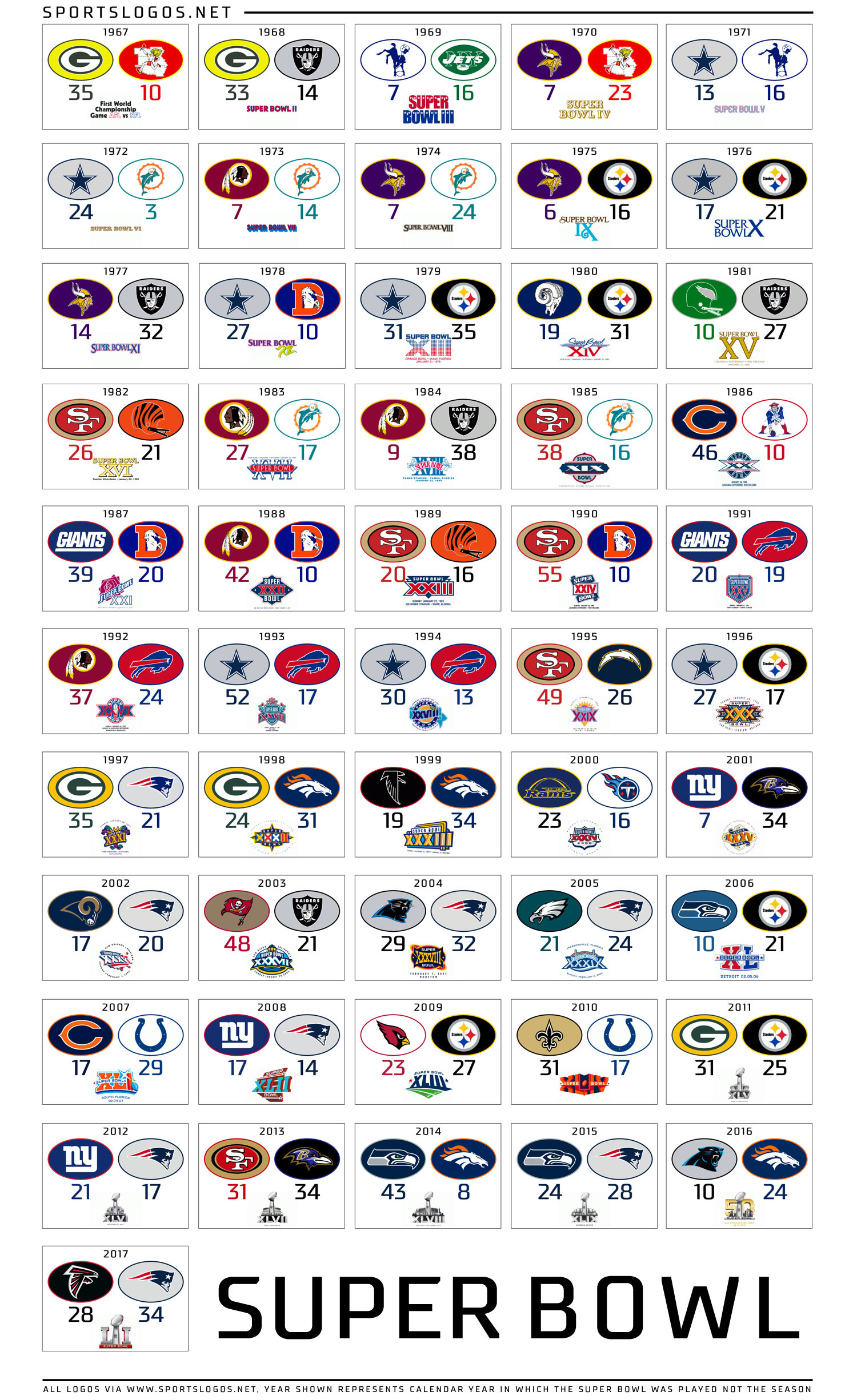 Fifty-one-years-of-Super-Bowl-teams-and-